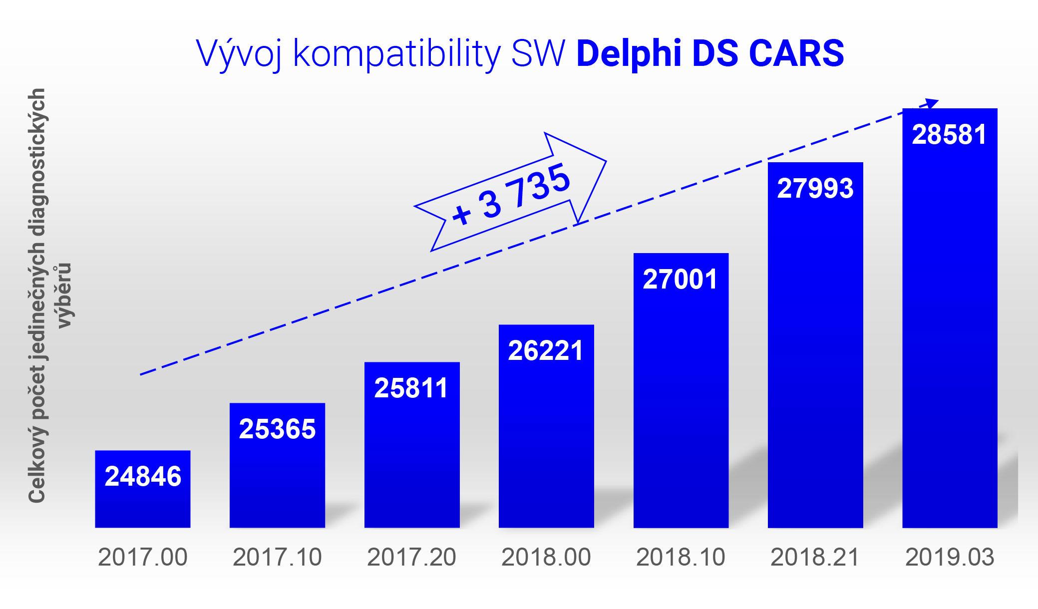 Progres kompatibility CARS
