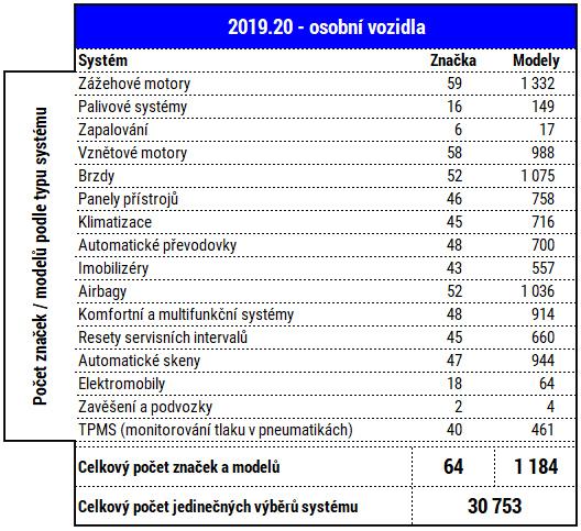 Delphi 2019.20 Cars