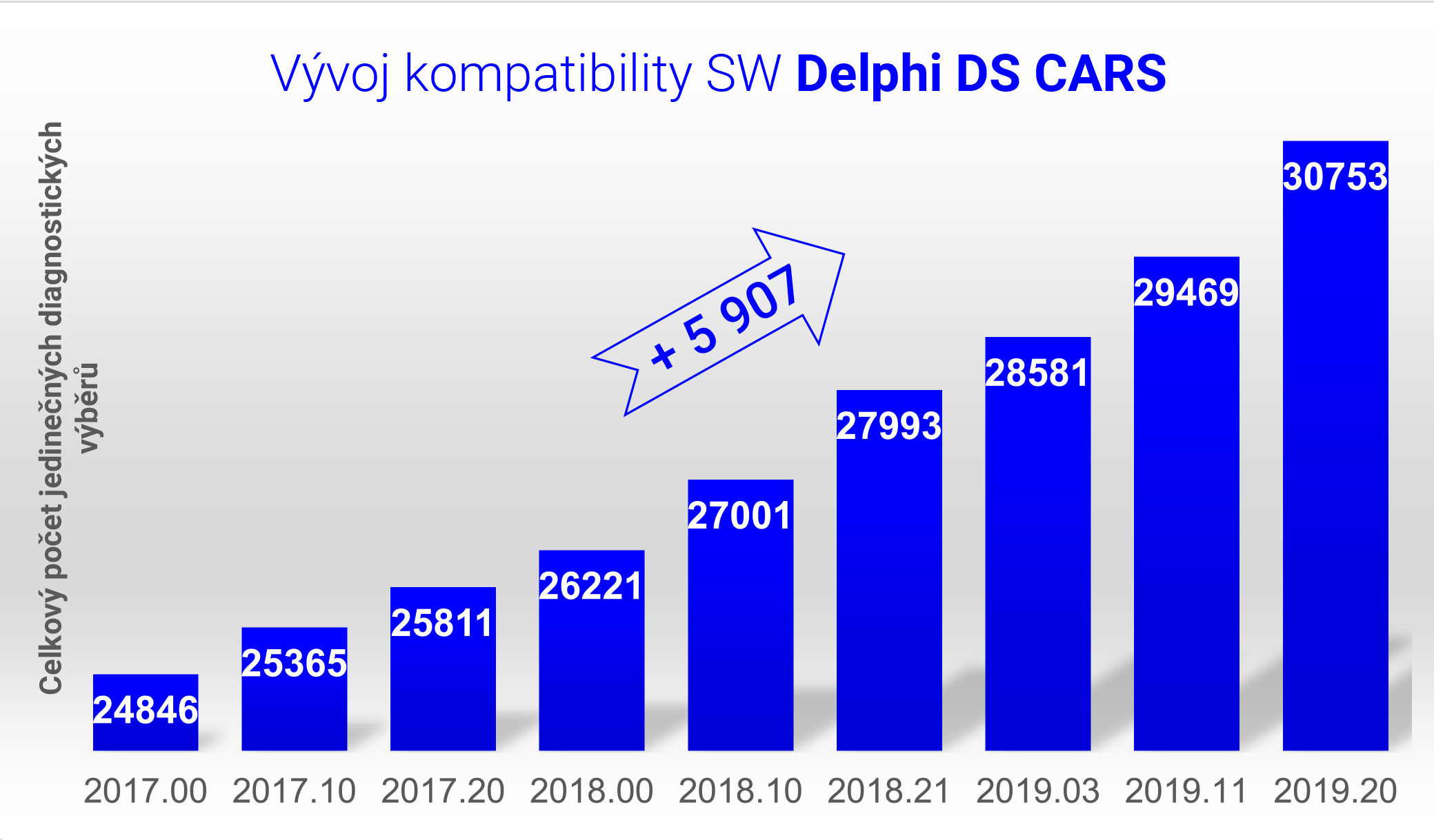 Vyvoj-kompatibility-cars-2019-20