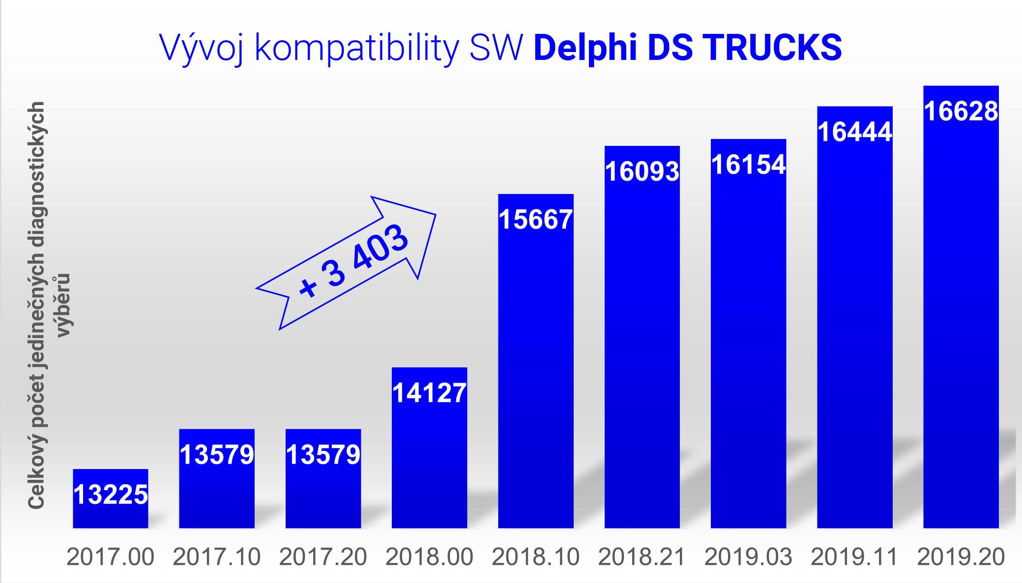 Vyvoj-kompatibility-trucks-2019-20