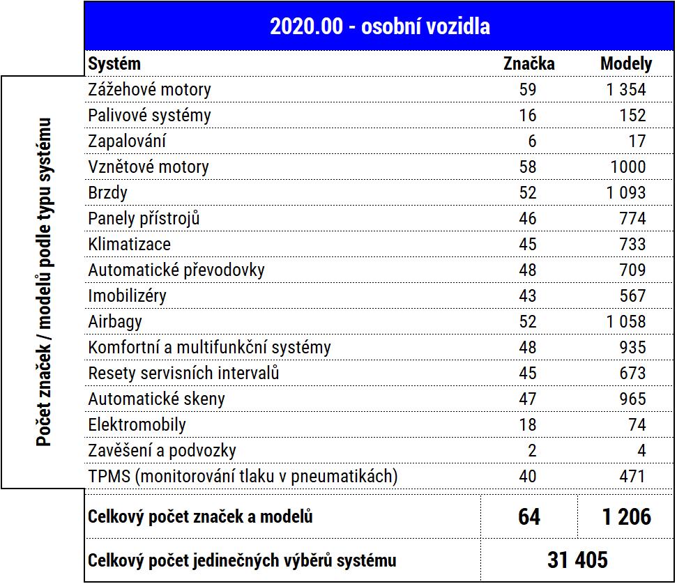 Prirustky_Delphi-DS_Cars_2020-00