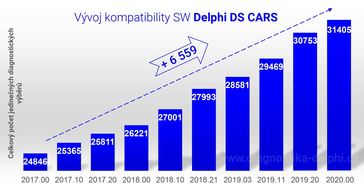 Progres vývoje kompatibility k verzi 2020.00