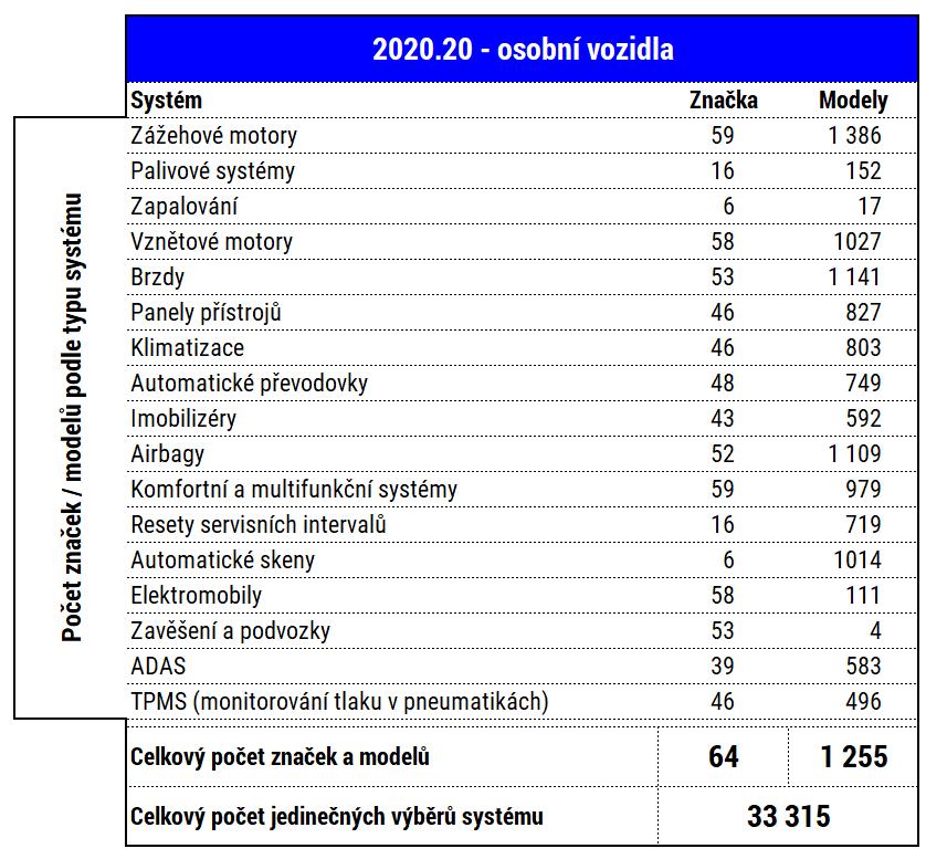 tabulka_osobni-2020-20